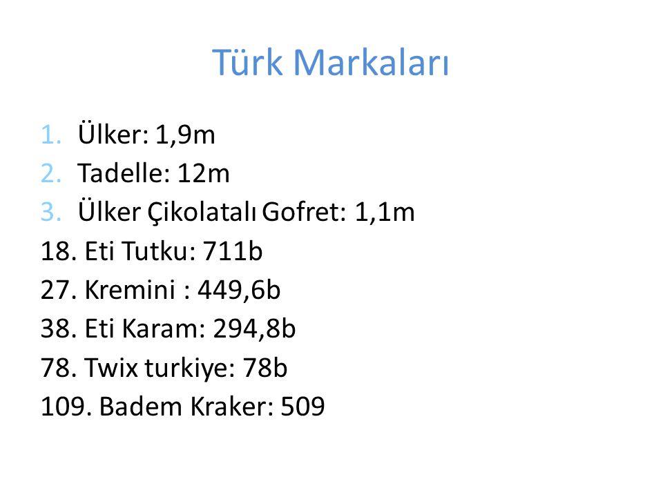 Türk Markaları Ülker: 1,9m Tadelle: 12m Ülker Çikolatalı Gofret: 1,1m