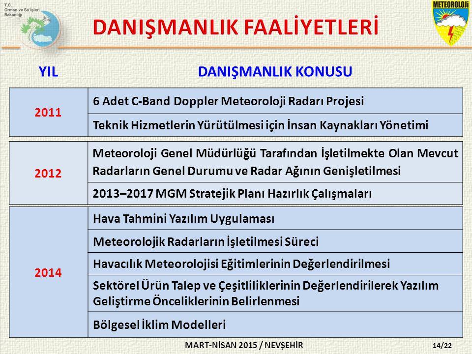 DANIŞMANLIK FAALİYETLERİ