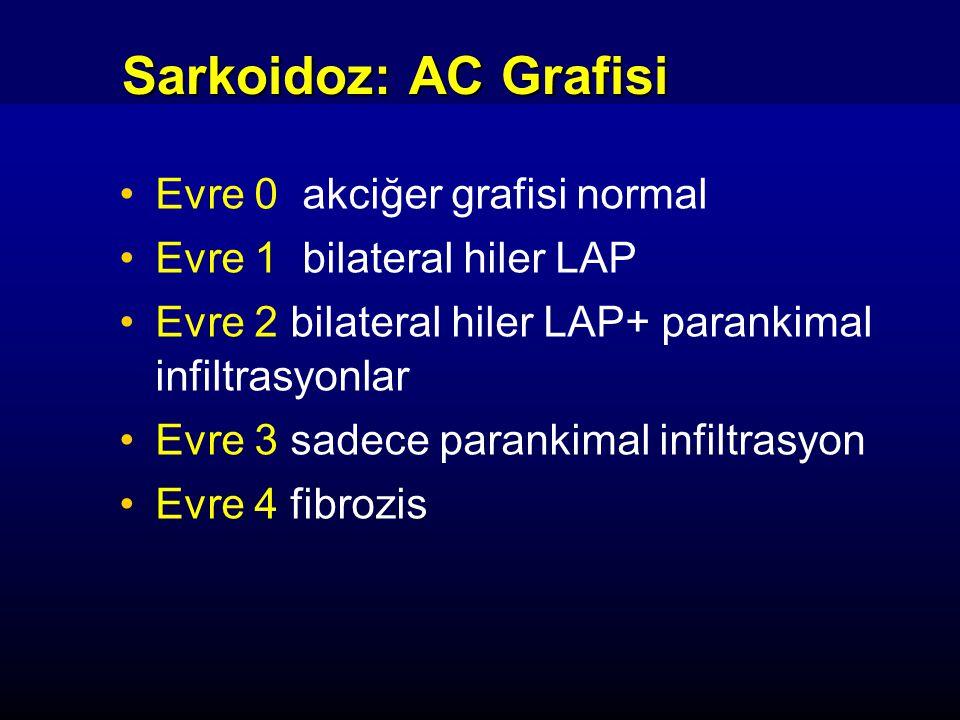 Sarkoidoz: AC Grafisi Evre 0 akciğer grafisi normal