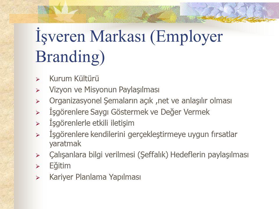 İşveren Markası (Employer Branding)