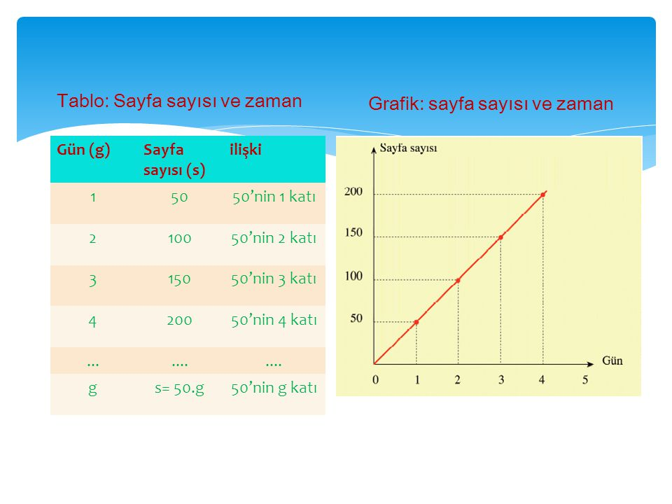 Tablo: Sayfa sayısı ve zaman Grafik: sayfa sayısı ve zaman