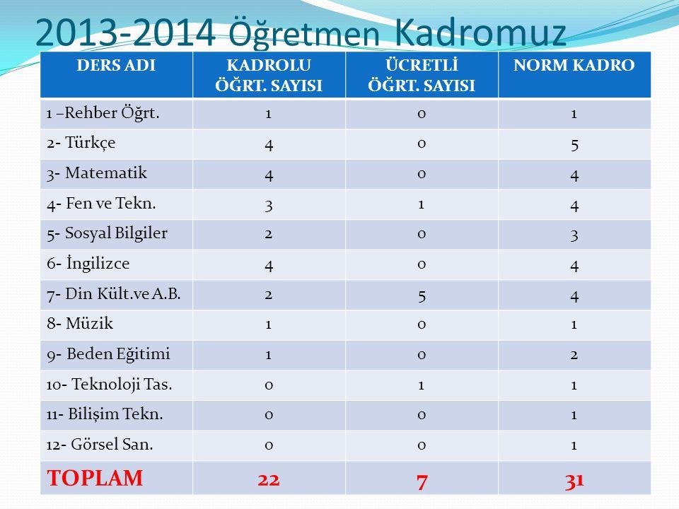 2013-2014 Öğretmen Kadromuz TOPLAM 22 7 31 DERS ADI