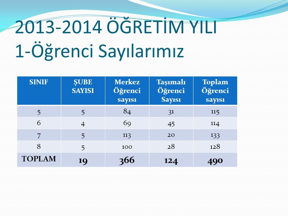 2013-2014 ÖĞRETİM YILI 1-Öğrenci Sayılarımız