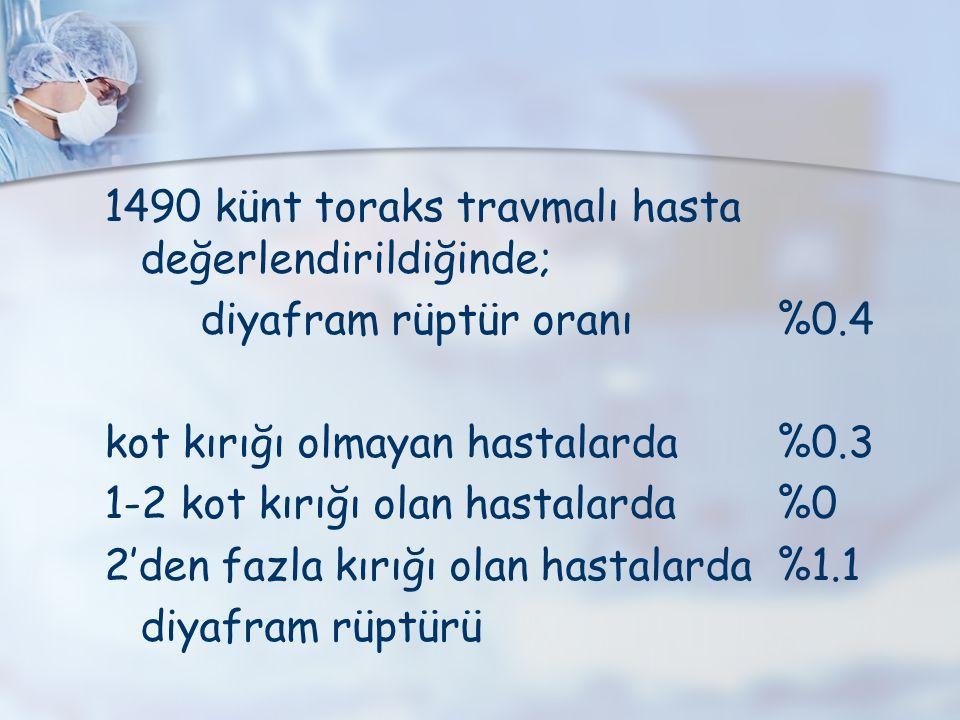 1490 künt toraks travmalı hasta değerlendirildiğinde;