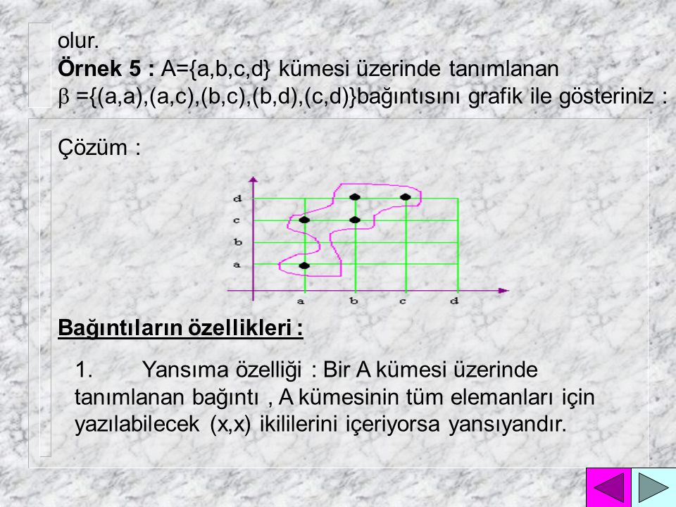 olur. Örnek 5 : A={a,b,c,d} kümesi üzerinde tanımlanan. b ={(a,a),(a,c),(b,c),(b,d),(c,d)}bağıntısını grafik ile gösteriniz :