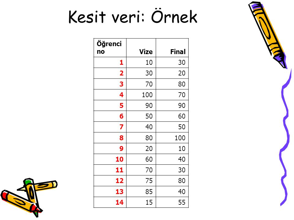 Kesit veri: Örnek Öğrenci no Vize Final 1 10 30 2 20 3 70 80 4 100 5