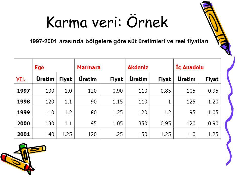 Karma veri: Örnek 1997-2001 arasında bölgelere göre süt üretimleri ve reel fiyatları. Ege. Marmara.