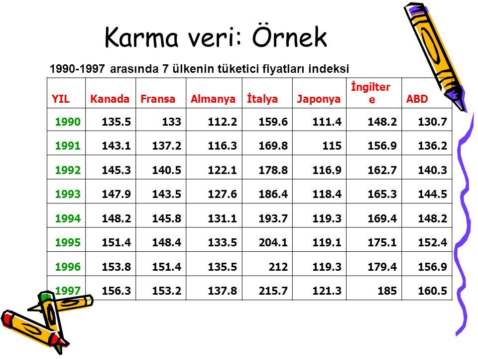 Karma veri: Örnek 1990-1997 arasında 7 ülkenin tüketici fiyatları indeksi. YIL. Kanada. Fransa. Almanya.