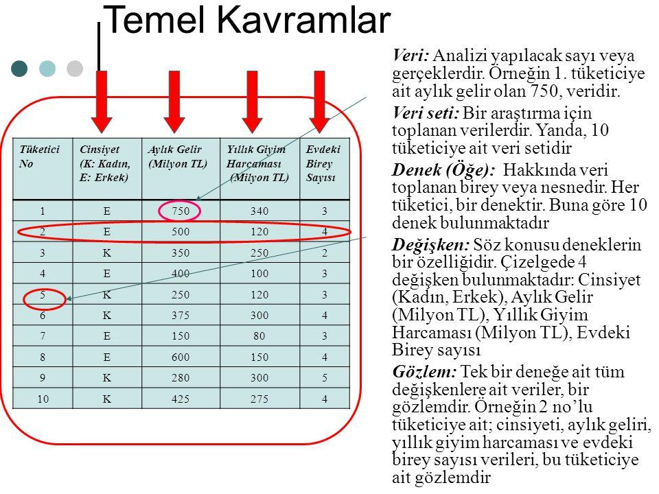 Temel Kavramlar Veri: Analizi yapılacak sayı veya gerçeklerdir. Örneğin 1. tüketiciye ait aylık gelir olan 750, veridir.