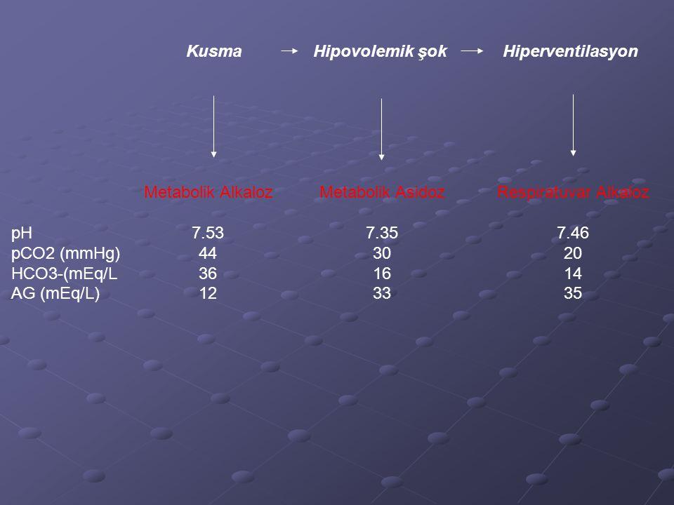 Kusma Hipovolemik şok. Hiperventilasyon. Respiratuvar Alkaloz. 7.46. 20. 14. 35. pH. pCO2 (mmHg)