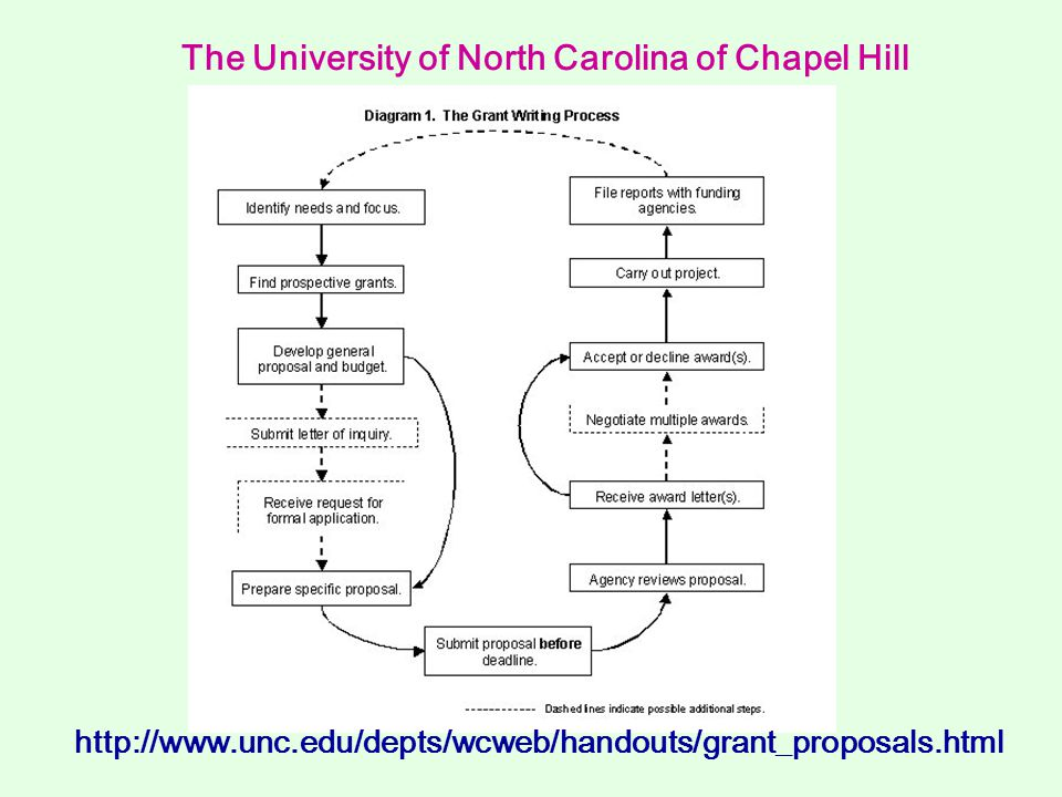 The University of North Carolina of Chapel Hill