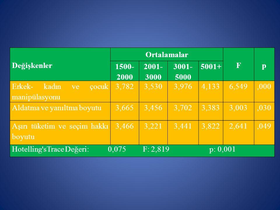 Değişkenler Ortalamalar. F. p. 1500-2000. 2001-3000. 3001-5000. 5001+ Erkek- kadın ve çocuk manipülasyonu.