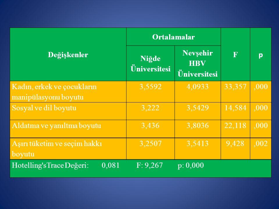 Nevşehir HBV Üniversitesi