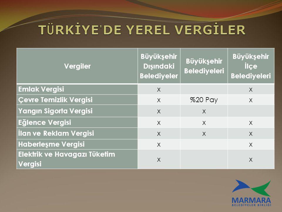 TÜRKİYE'DE YEREL VERGİLER