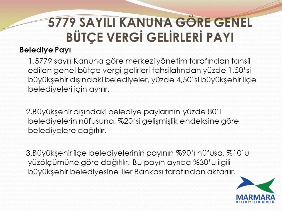 5779 SAYILI KANUNA GÖRE GENEL BÜTÇE VERGİ GELİRLERİ PAYI