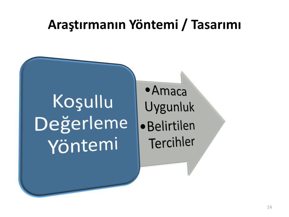 Araştırmanın Yöntemi / Tasarımı