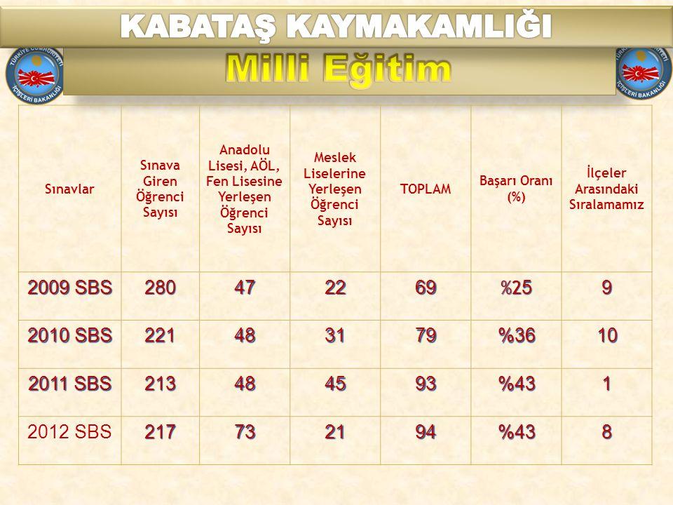 Milli Eğitim KABATAŞ KAYMAKAMLIĞI 2009 SBS 280 47 22 69 %25 9 2010 SBS