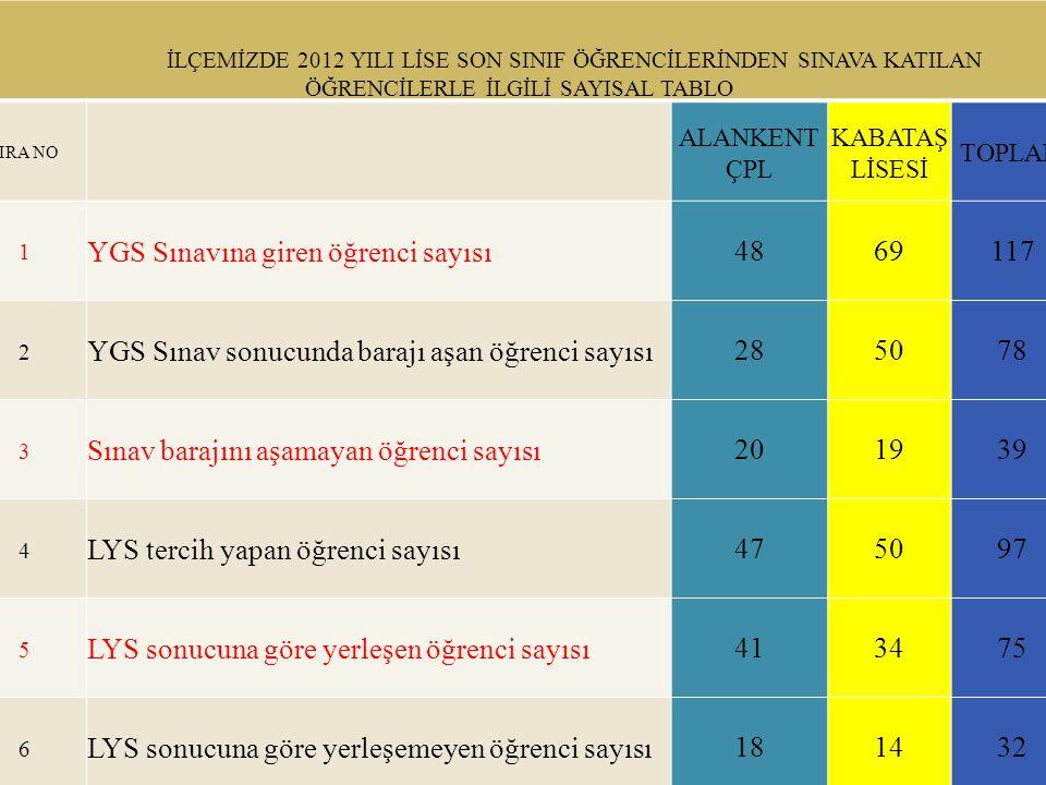 YGS Sınavına giren öğrenci sayısı 48 69 117