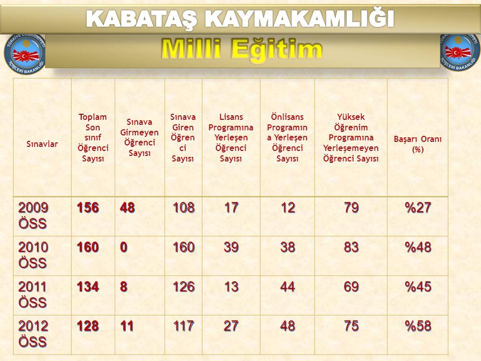 Milli Eğitim KABATAŞ KAYMAKAMLIĞI 2009 ÖSS 156 48 108 17 12 79 %27