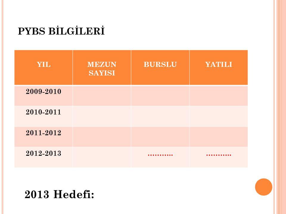 2013 Hedefi: PYBS BİLGİLERİ YIL MEZUN SAYISI BURSLU YATILI 2009-2010