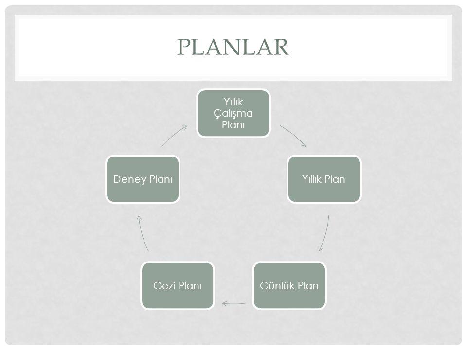 Planlar Yıllık Çalışma Planı Yıllık Plan Günlük Plan Gezi Planı