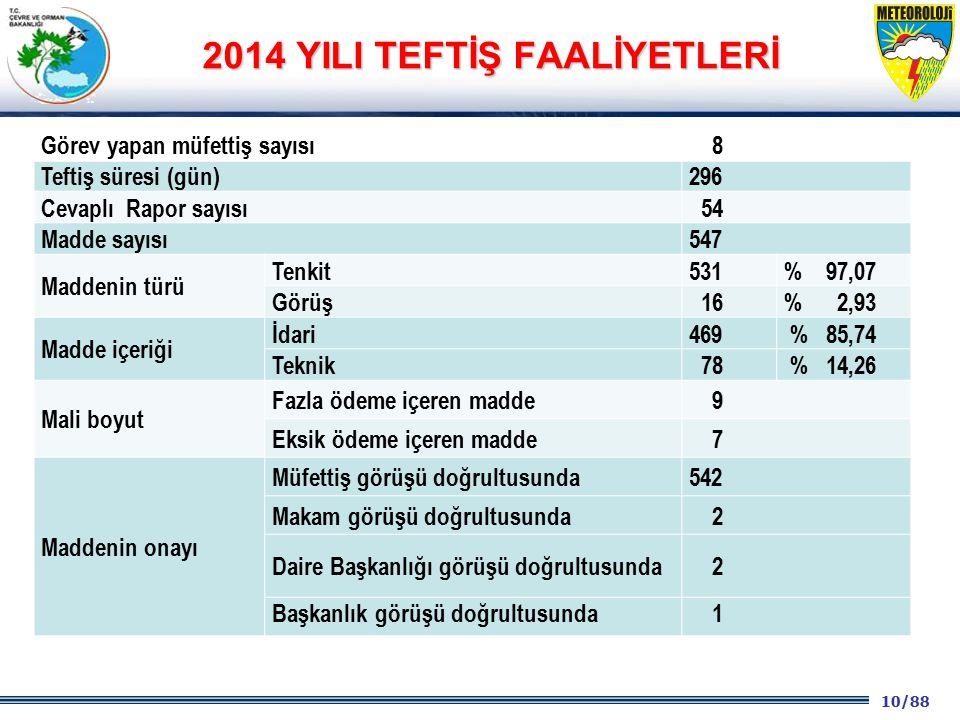 2014 YILI TEFTİŞ FAALİYETLERİ
