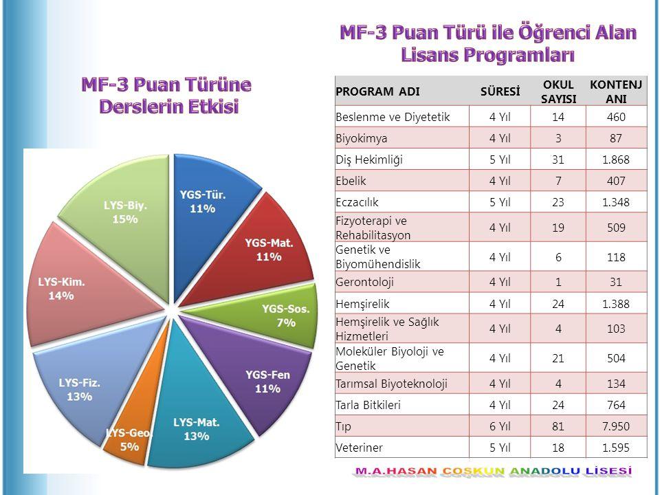 MF-3 Puan Türü ile Öğrenci Alan Lisans Programları