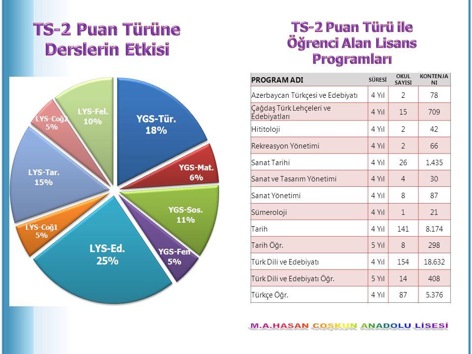 Öğrenci Alan Lisans Programları