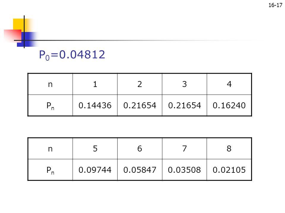 P0=0.04812 n 1 2 3 4 Pn 0.14436 0.21654 0.16240 n 5 6 7 8 Pn 0.09744 0.05847 0.03508 0.02105