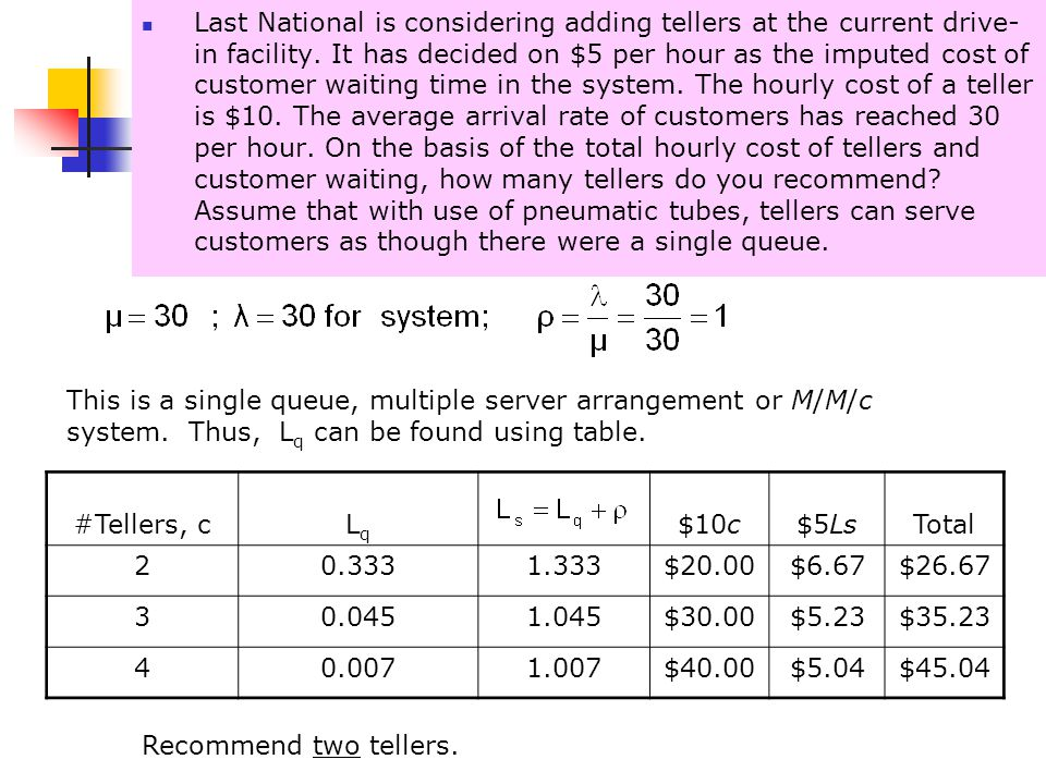 Last National is considering adding tellers at the current drive-in facility. It has decided on $5 per hour as the imputed cost of customer waiting time in the system. The hourly cost of a teller is $10. The average arrival rate of customers has reached 30 per hour. On the basis of the total hourly cost of tellers and customer waiting, how many tellers do you recommend Assume that with use of pneumatic tubes, tellers can serve customers as though there were a single queue.