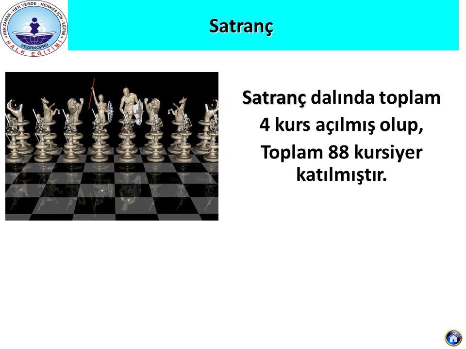 Satranç dalında toplam Toplam 88 kursiyer katılmıştır.