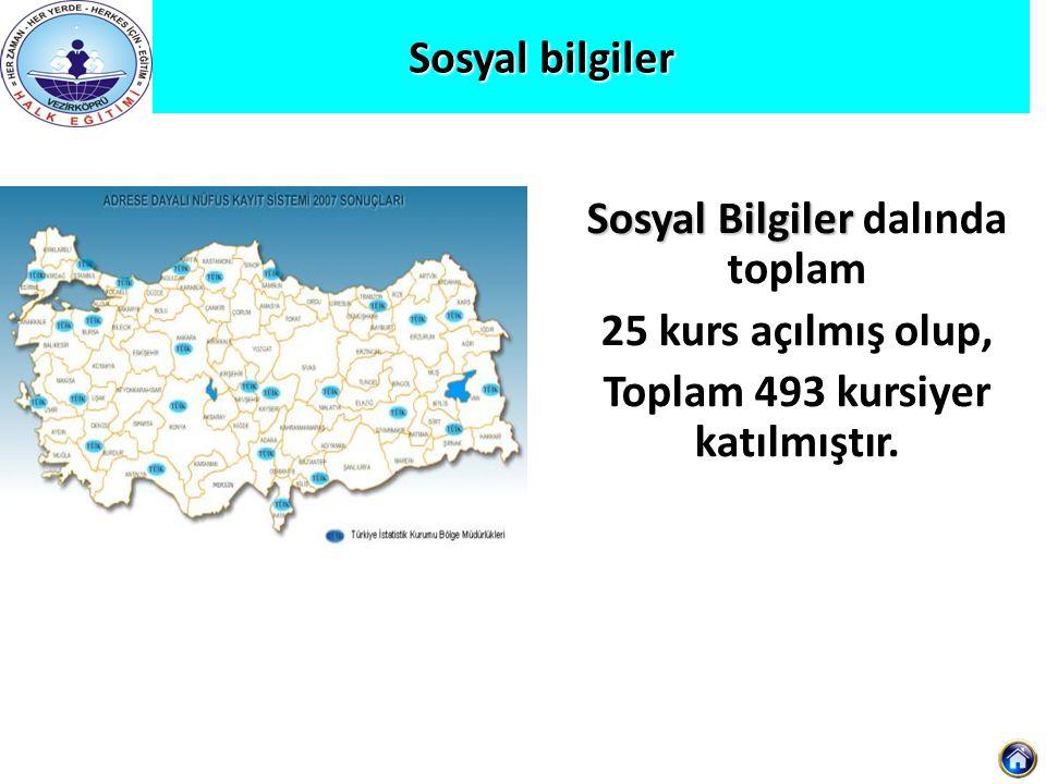 Sosyal Bilgiler dalında toplam Toplam 493 kursiyer katılmıştır.