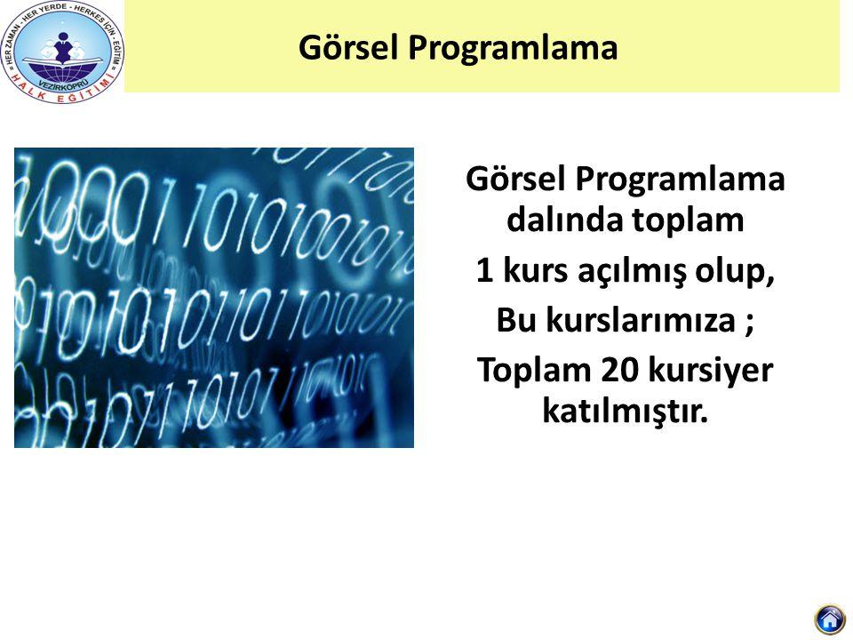 Görsel Programlama dalında toplam Toplam 20 kursiyer katılmıştır.