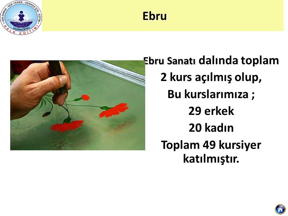 Ebru Sanatı dalında toplam Toplam 49 kursiyer katılmıştır.
