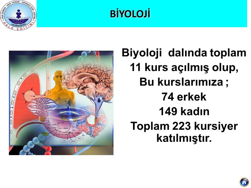 Biyoloji dalında toplam Toplam 223 kursiyer katılmıştır.