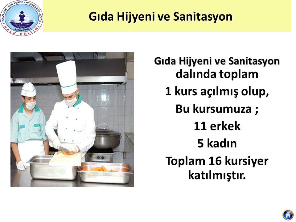 Gıda Hijyeni ve Sanitasyon