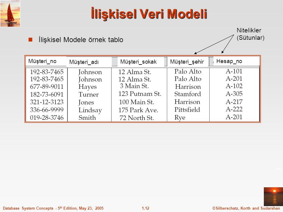 İlişkisel Veri Modeli İlişkisel Modele örnek tablo Nitelikler