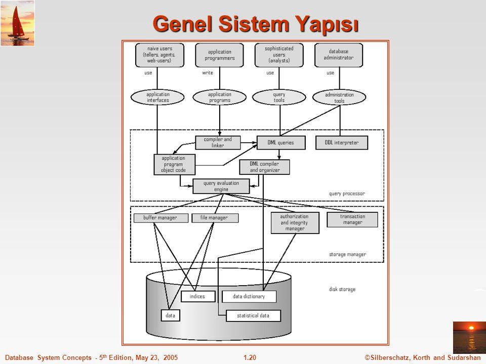 Genel Sistem Yapısı