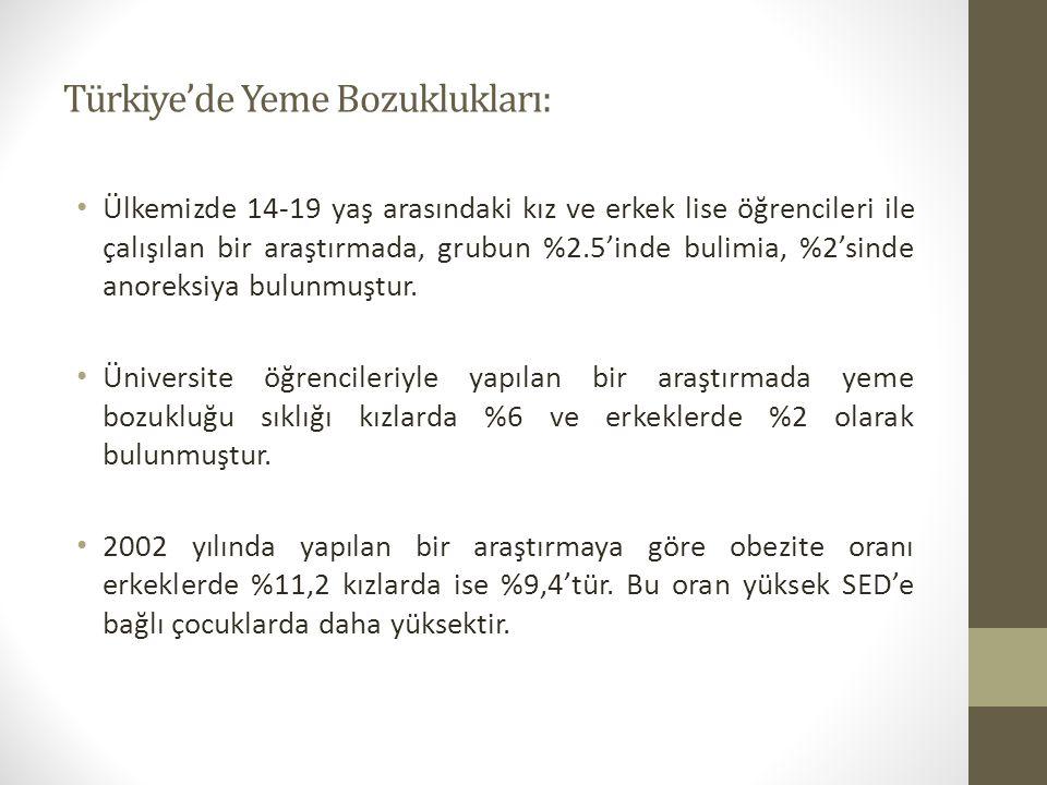 Türkiye'de Yeme Bozuklukları: