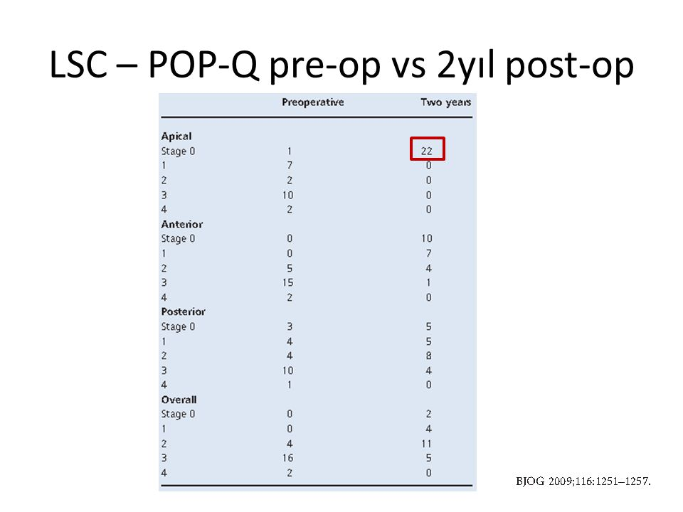 LSC – POP-Q pre-op vs 2yıl post-op
