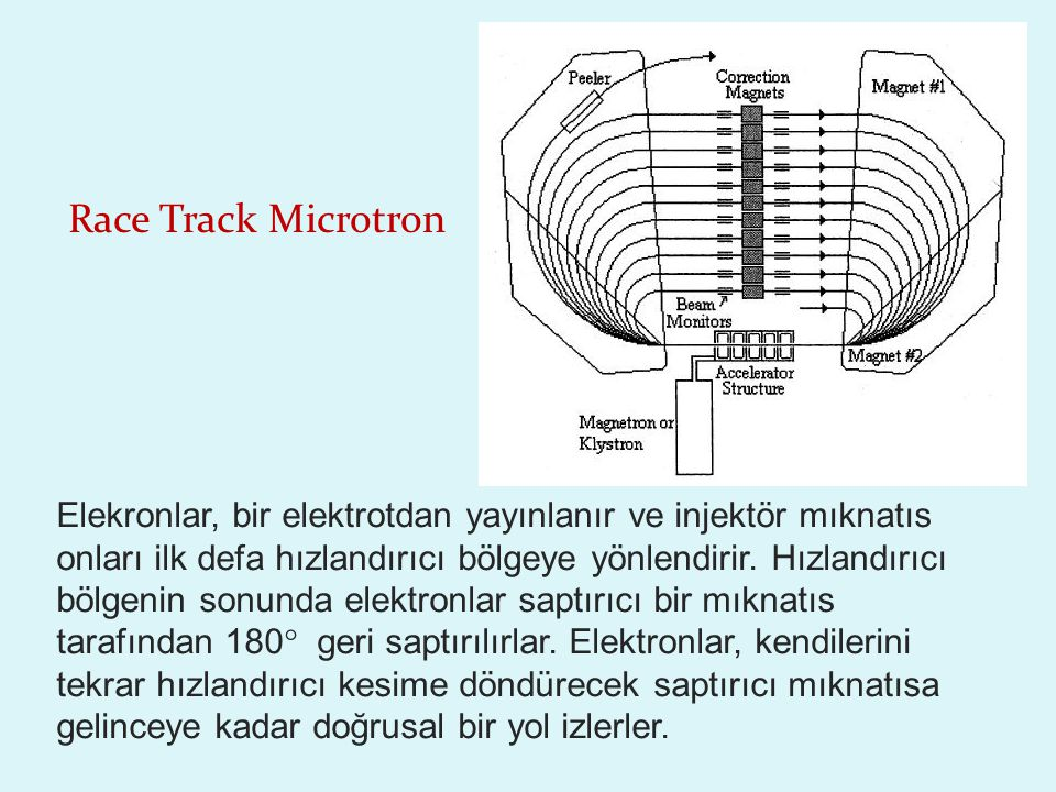 Race Track Microtron