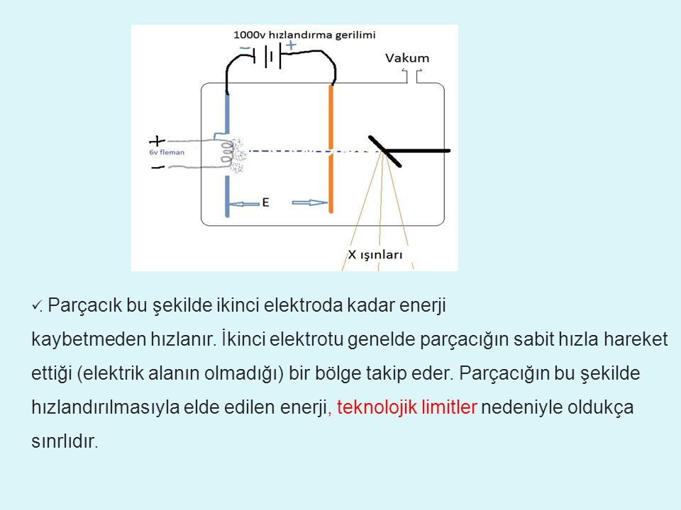 . Parçacık bu şekilde ikinci elektroda kadar enerji