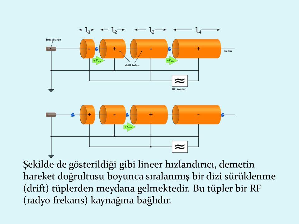 Şekilde de gösterildiği gibi lineer hızlandırıcı, demetin hareket doğrultusu boyunca sıralanmış bir dizi sürüklenme (drift) tüplerden meydana gelmektedir.