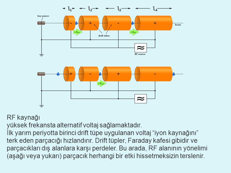 RF kaynağı yüksek frekansta alternatif voltaj sağlamaktadır. İlk yarım periyotta birinci drift tüpe uygulanan voltaj iyon kaynağını