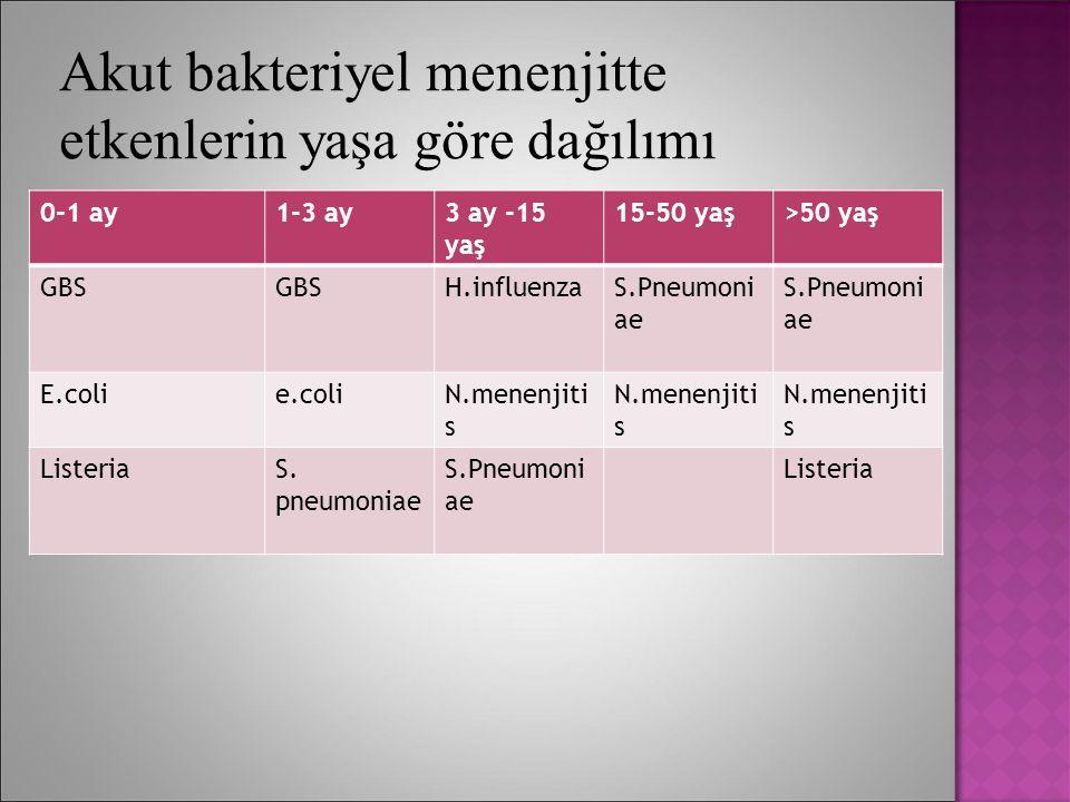 Akut bakteriyel menenjitte etkenlerin yaşa göre dağılımı