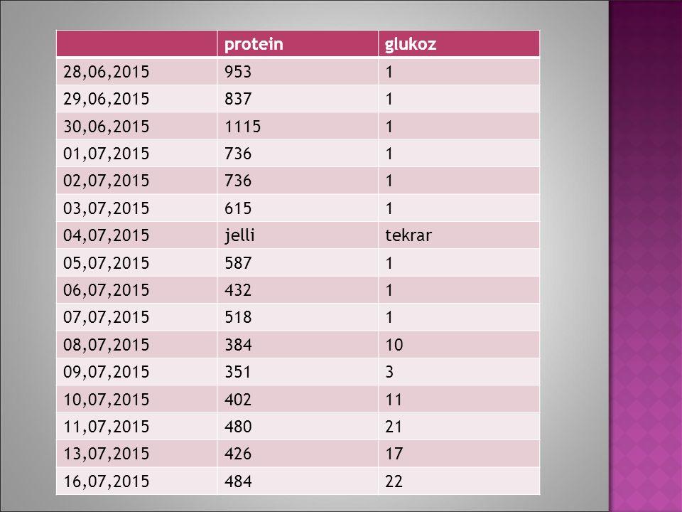 protein glukoz. 28,06,2015. 953. 1. 29,06,2015. 837. 30,06,2015. 1115. 01,07,2015. 736. 02,07,2015.