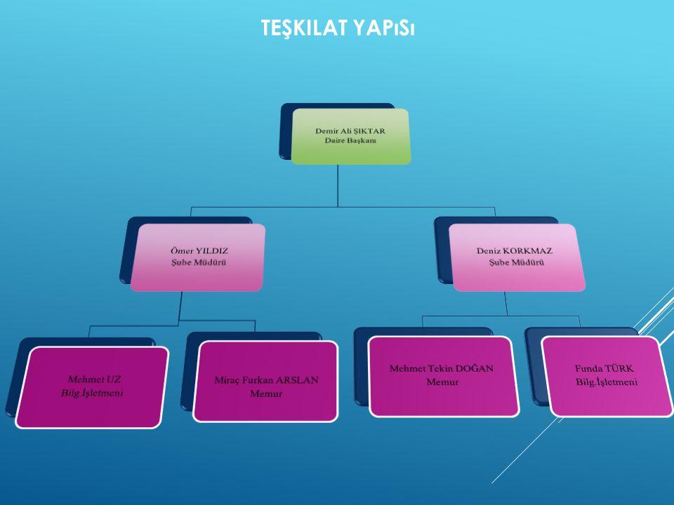 Teşkilat Yapısı Demir Ali ŞIKTAR Daire Başkanı Ömer YILDIZ Şube Müdürü
