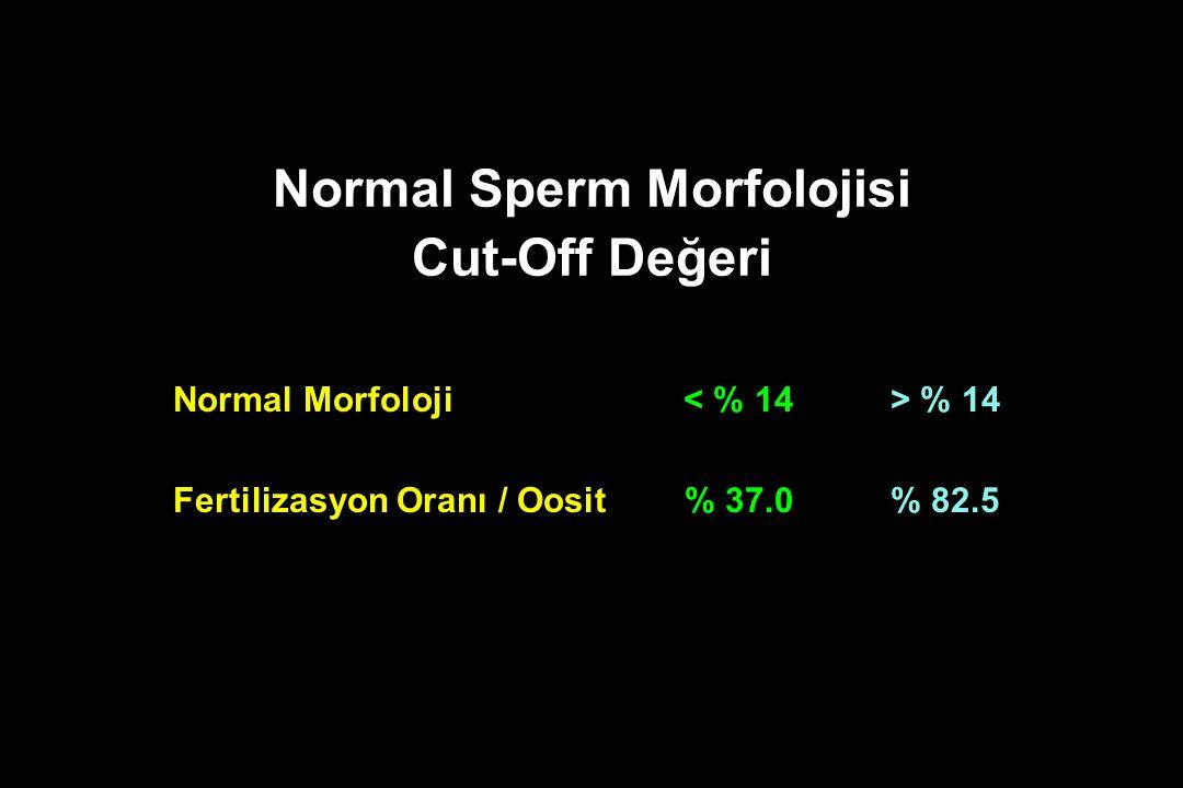 Normal Sperm Morfolojisi Cut-Off Değeri