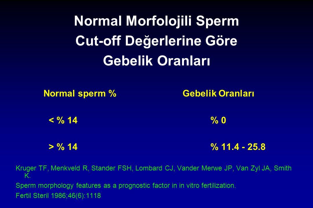 Normal Morfolojili Sperm Cut-off Değerlerine Göre Gebelik Oranları