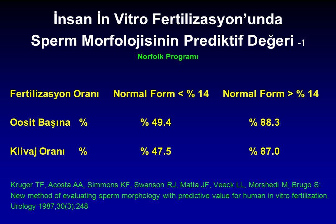 İnsan İn Vitro Fertilizasyon'unda Sperm Morfolojisinin Prediktif Değeri -1 Norfolk Programı